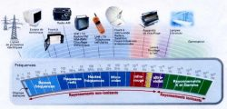 Frequences Champs electromagnetiques