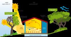 Principes de base d'une conception bioclimatique