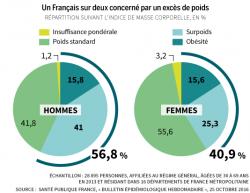 Un Francais sur deux est considéré comme sujet en exces de poids
