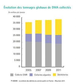Evolution de la répartition du traitement des déchets
