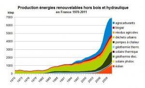 production energie renouvelable hors bois et hydraulique