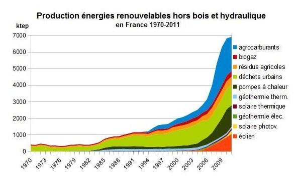 Bien connu Energies renouvelables | Build Green ZZ92