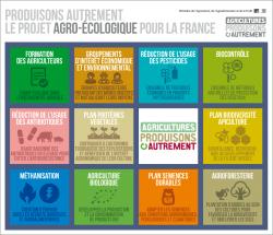 projet agro-ecologique en France