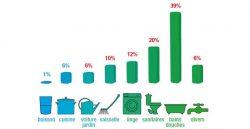 Répartition de la consommation de l'eau pour un ménage français. (cieeau.com)