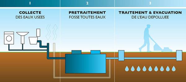 Assainissements autonomes build green - Schema evacuation eaux usees ...