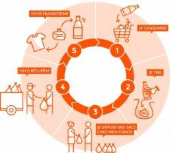 Fonctionnement des differents etapes de tri et de recyclage des dechets plastiques avec Yoyo