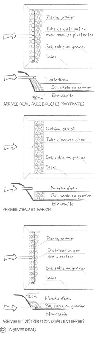 arrive d'eau dans un filtre plante