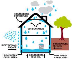 differente origine de l'humidite