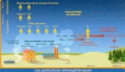 les substances polluantes dans l'atmosphere