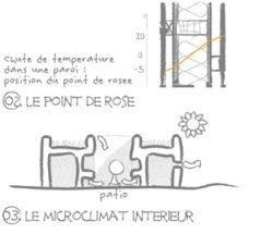 pont de rose et microclimat interieur