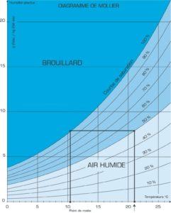 diagramme de Mollier