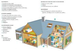 principales sources de pollution intérieure dans une maison