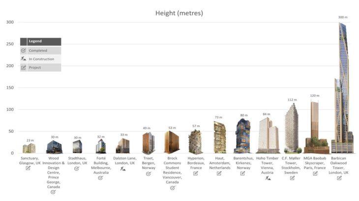infographie- tours bois en 2017