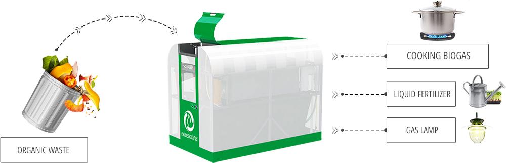 Stunning Home Biogas Plant Design Gallery - Amazing Design Ideas ...