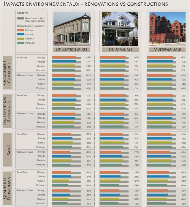 construire versus-renover. Impact environnemental. Etude the National Trust for Historic Preservation, The Greenest Building: Quantifying the Environmental Value of Building Reuse, 2011 - Source Ecohabitation.com