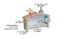 Perte de chaleur dans une habitation