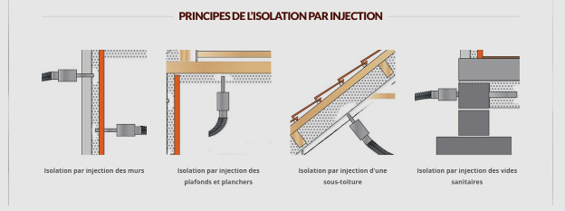 isolation par injection