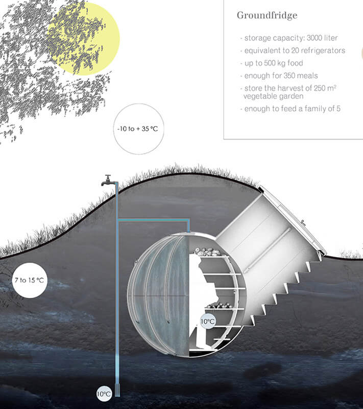 comment faire un frigo sans lectricit build green. Black Bedroom Furniture Sets. Home Design Ideas
