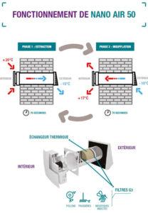 purification-air-decentralisee-aldes-schema