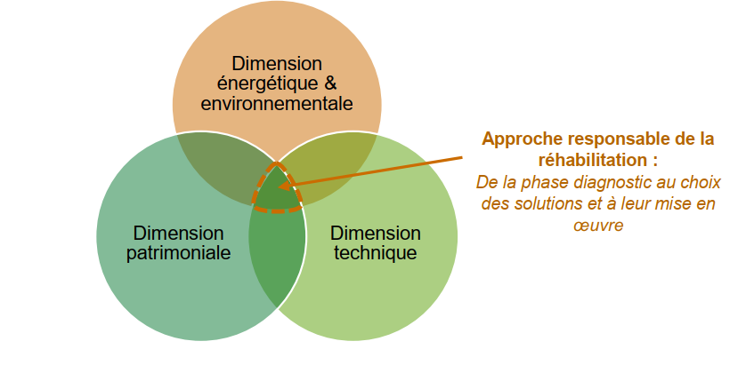 dimension-energetique-patrimonile-technique
