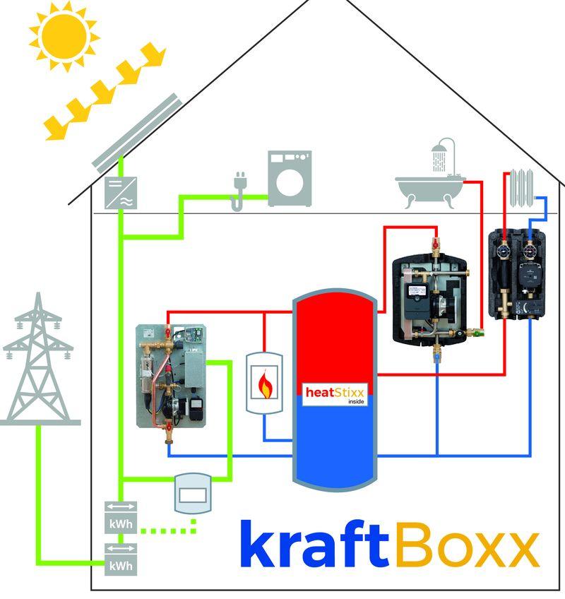 Accumulation-de-chaleur-KraftBoxx