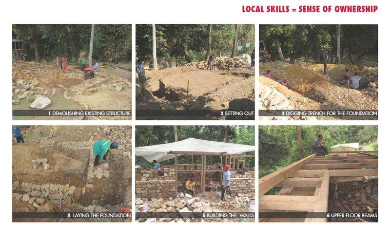 Différentes étapes mise oeuvre fondation - Building-back-cheaper par SMA - Godavari, Nepal