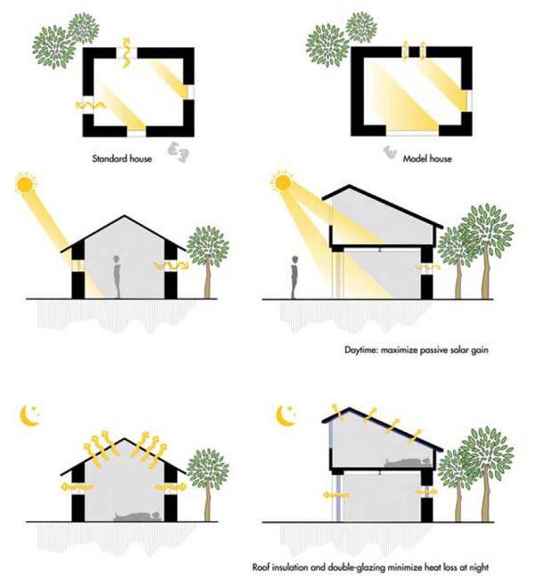 Entrée énergie solaire passive - Building-back-cheaper par SMA - Godavari, Nepal
