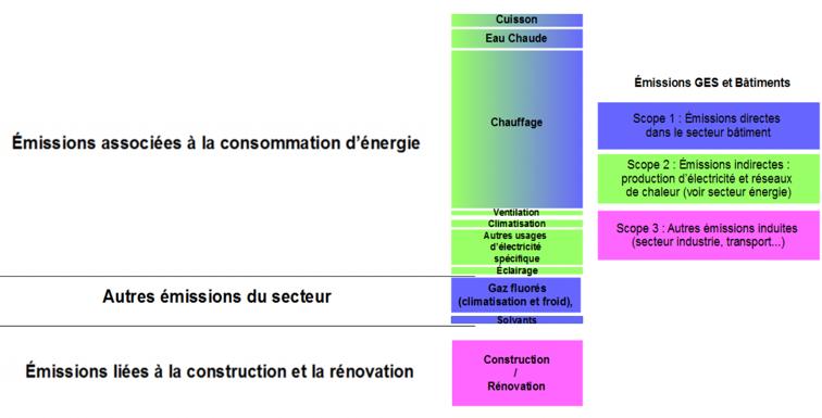Repartition-des-emissions-de-GES-du-secteur-du-batiment