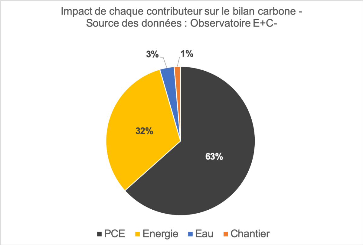 impact-contributeur-bilan-carbone