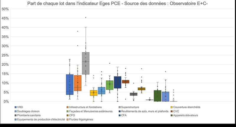 part-chaque-lot-dans-indicateur-Eges-PCE-3