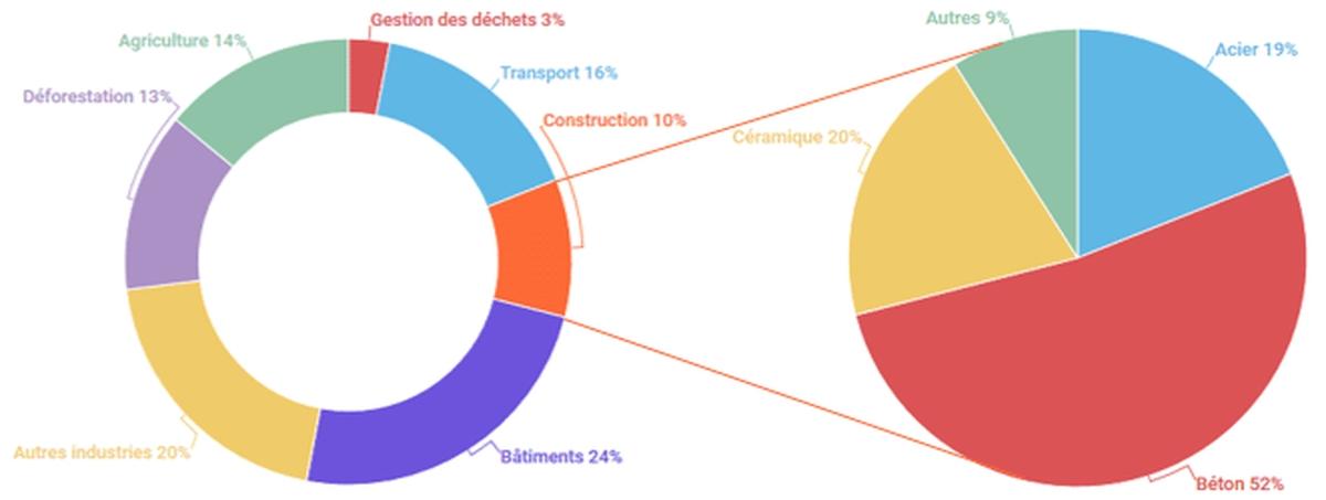 infographie Xpair Données : Manicore & Bribián et al. – Graphiques : ARTELIA Bâtiments Durables